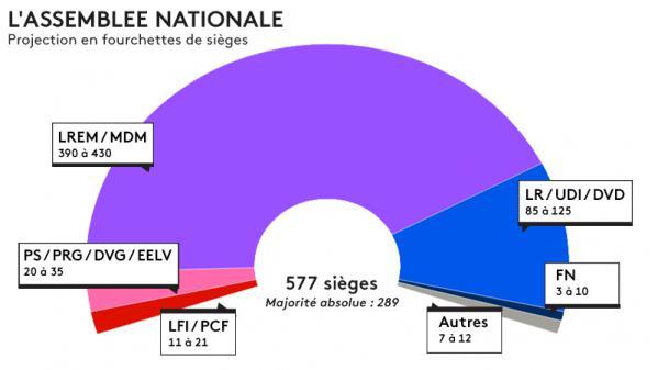 Macron enlèverait de 415 à 455 sièges sur 577 — Projection des Législatives